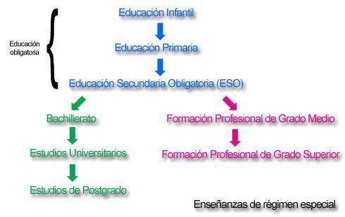 система образования испания